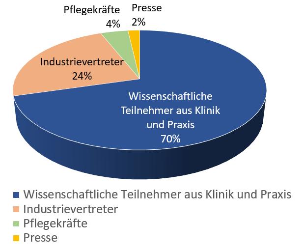 Teilnehmerstruktur Viszeralmedizin 2019
